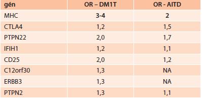 Imunogenetická predispozícia niektorých génov pre DM1T a AITD