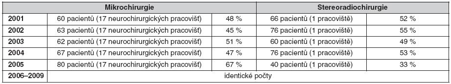 Podíl mikrochirurgie a stereoradiochirurgie (Leksellův gama nůž) na léčbě vestibulárních schwannomů v České republice v letech 2001–2008 (10 milonů obyvatel)