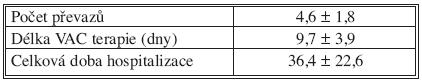 Charakteristika podtlakové terapie Tab. 3. Vacuum therapy characteristics