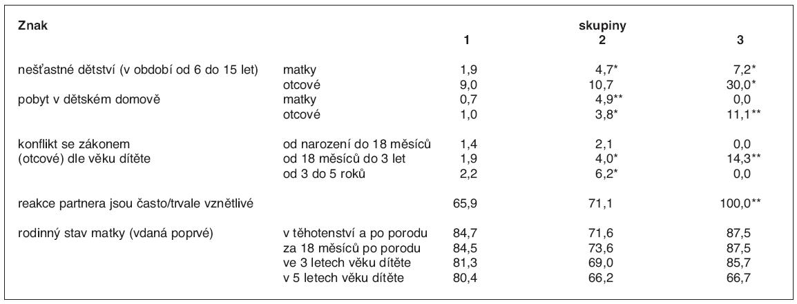 Sociální poruchy u rodičů (%)