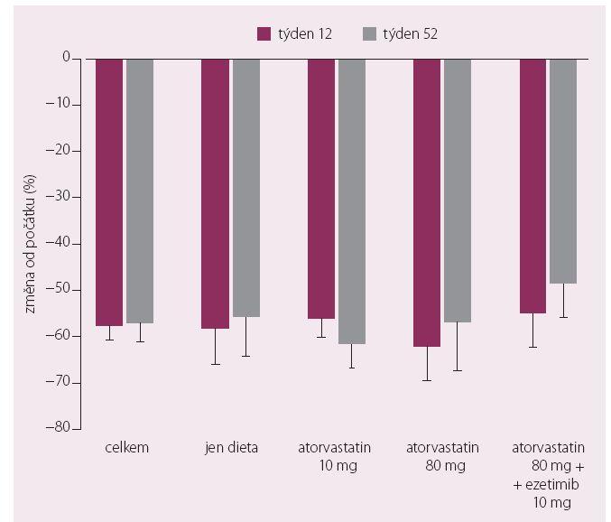 Změna hladin LDL-c ve srovnání se vstupními koncentracemi při podávání evolocumabu ve studii DESCARTES (týden 12 a týden 52).