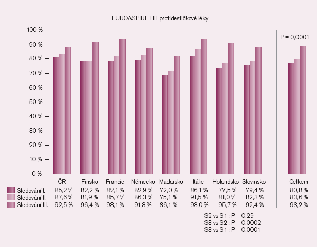 Preskripce antiagregace ve studii EUROASPIRE.