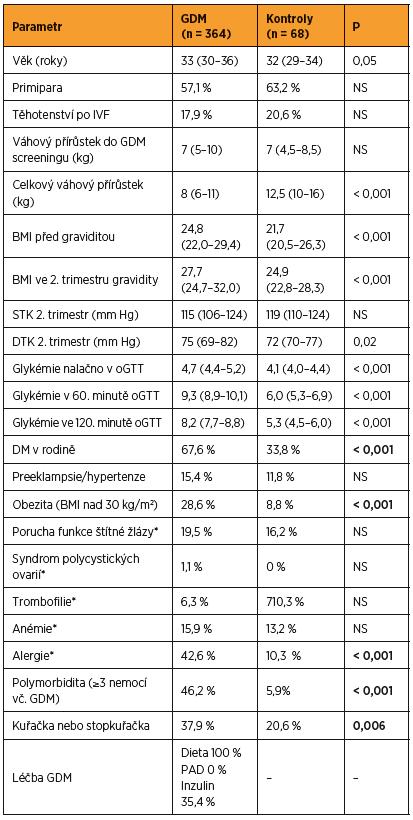 Charakteristika celého souboru žen – parametry pacientek a kontrol v době screeningu GDM a za období gravidity do porodu