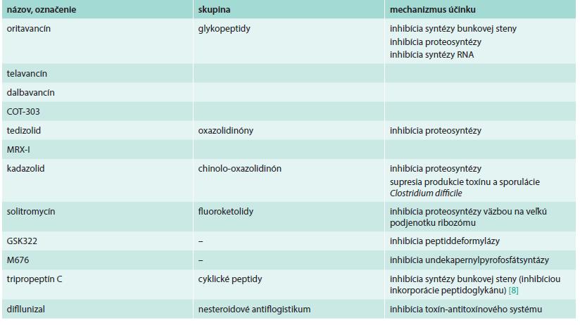 Nové antibiotiká s aktivitou proti grampozitívnym species