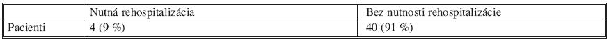 Sledovanie rehospitalizácie po operácii (resekcii pankreasu) pre chroncickú pankreatitídu Tab. 5. Monitoring of readmissions after operation (pancreatic resection) for patients with chronic pancreatitis