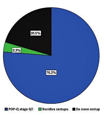 Přehled dosažených anatomických výsledků pět let po výkonu. U 93/122 (76,2 %) se všechny tři kompartmenty nacházely v pozici odpovídající POP-Q stupni 0–I. U 4/122 (3,3 %) došlo k recidivě v operovaném kompartmentu. Ve 25/122 (20,5 %) došlo k de novo prolapsu v neoperovaném kompartmentu.