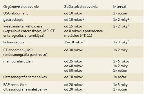 Dispenzarizačný program pre pacientov s Peutz-Jeghersovým syndrómom (modifikované podľa odporúčaní Amos et al 2006 [32], Bordman et al 2002 [34], Kopáčová et al 2009 [45]). Tab. 3. Dispensary care program for patients with Peutz-Jeghers syndrome (modified as recommended by Amos et al [32], Bordman et al [34], Kopáčová et al [45]).