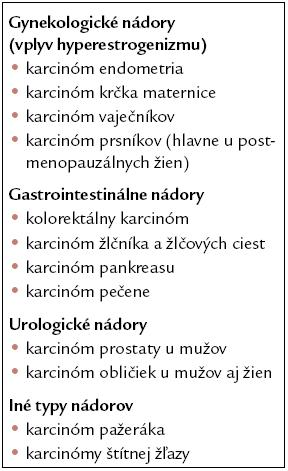 Onkologické komplikácie obezity. Modifikované podľa [6,7].