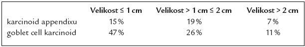Velikost karcinoidů appendixu a goblet cell karcinoidu v době diagnózy (podle údajů SEER 1973– 2001).