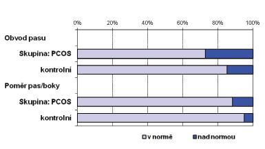 Obvod pasu (cm) a poměr pas/boky u žen s PCOS a kontrol