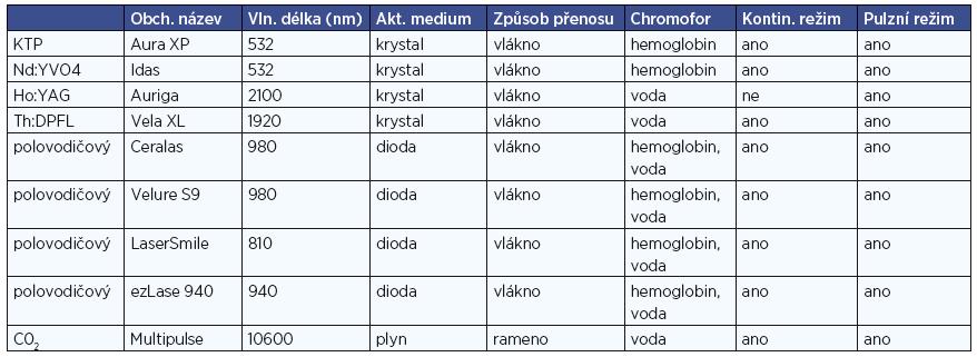 Charakteristika použitých laserů k oboustranné tonzilektomii.