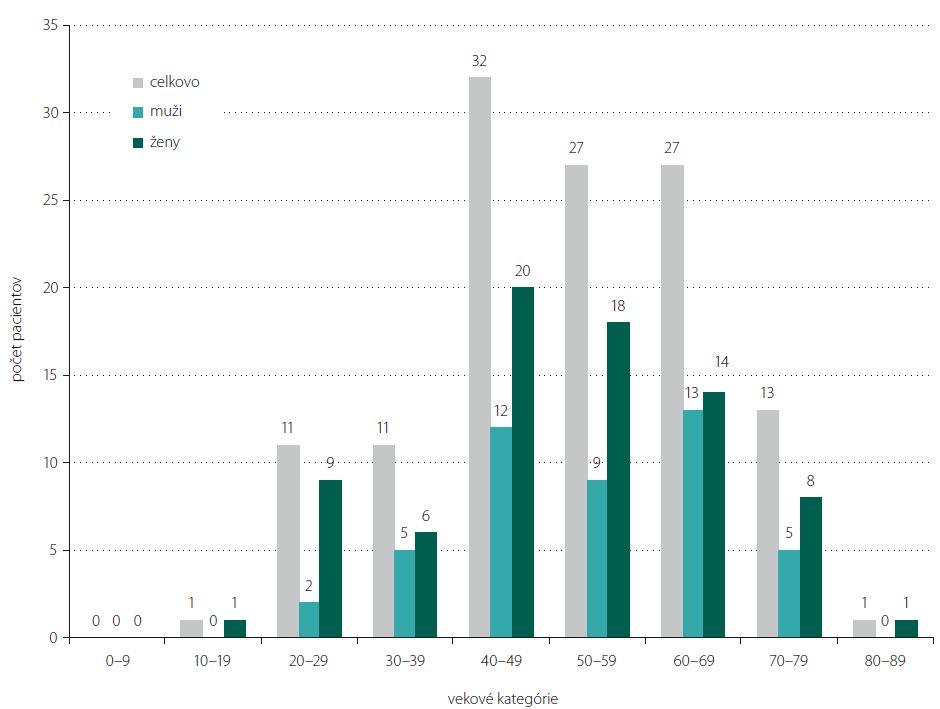 Zastúpenie pacientov s MGAT v Slovenskej republike podľa vekových kategórií a pohlavia.