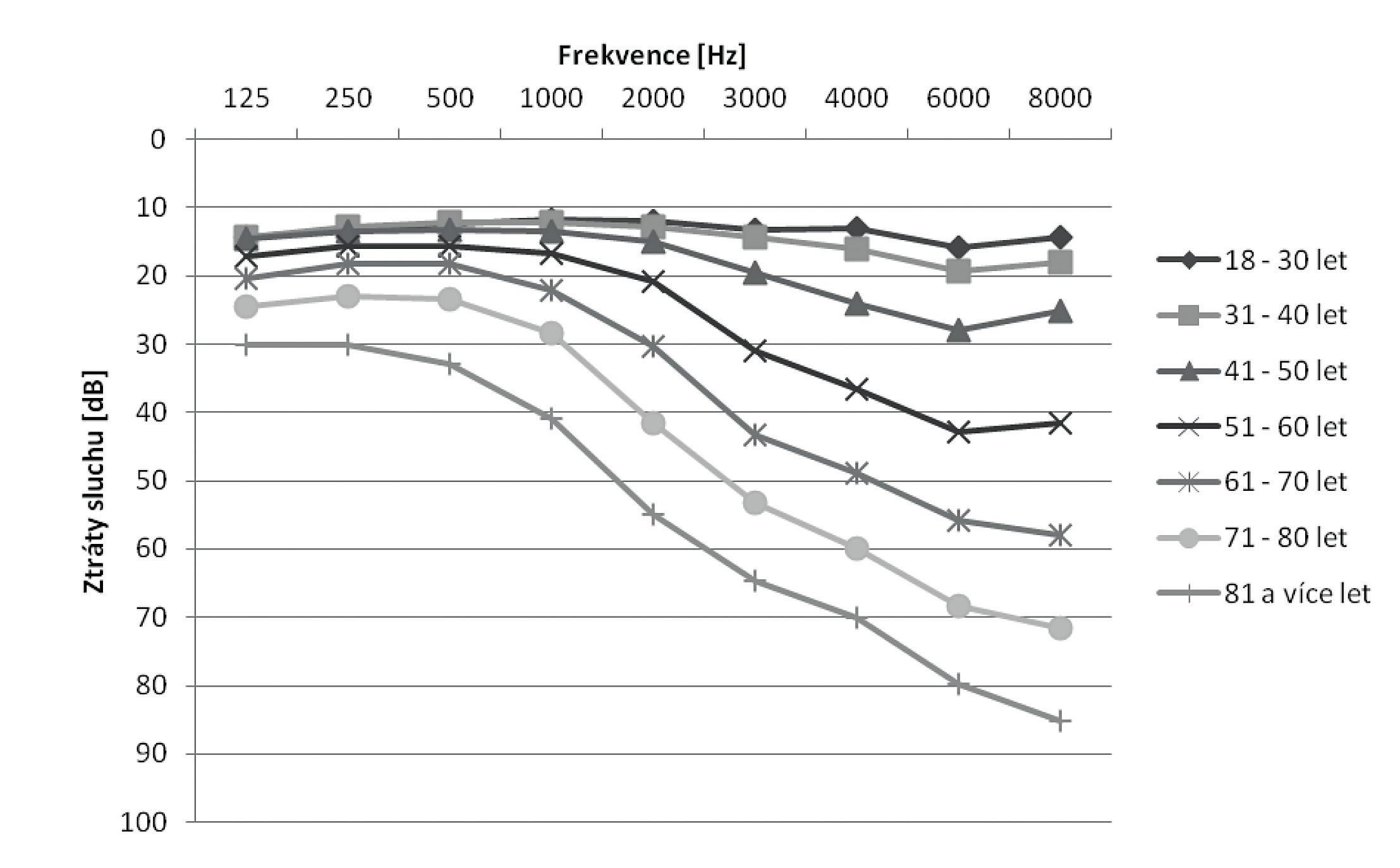 Průměrné ztráty sluchu mužů v riziku hluku v pracovním prostředí