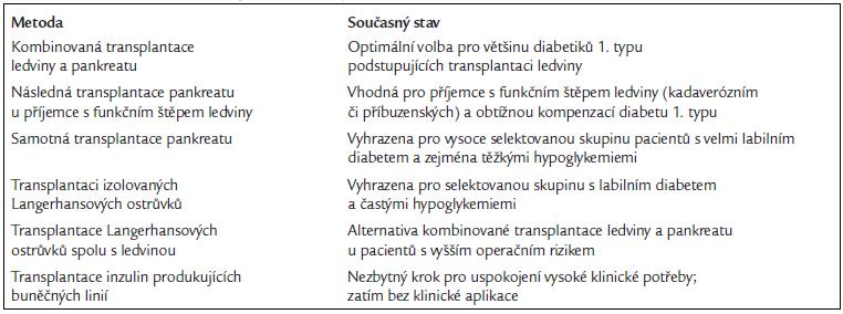 Přehled možností transplantační léčby diabetu.