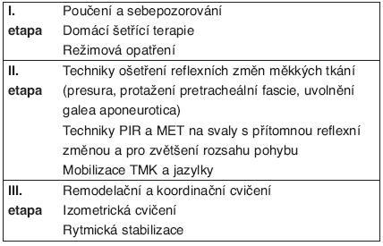 Postup ošetření u temporomandibulárních poruch.