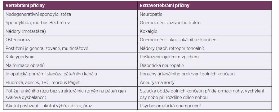 Diferenciální diagnostika onemocnění bederní páteře