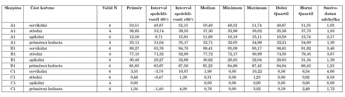 Statistická deskripce při barvení erytrozinem.