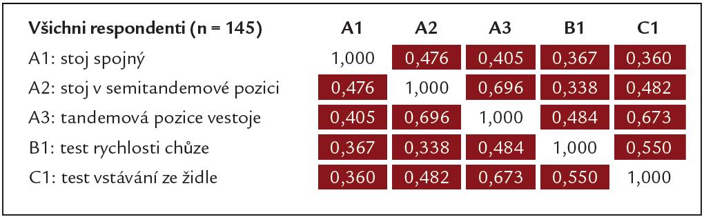 Korelační matice pro jednotlivé položky SPPB baterie (Spearmanovy koeficienty) v celém souboru.