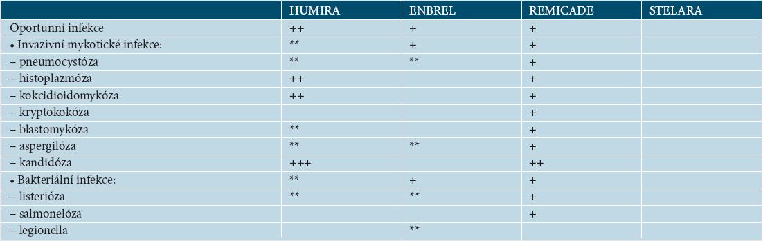 Tabulka 17.4. Výskyt oportunních infekcí podle SPC EMEA [27–30]