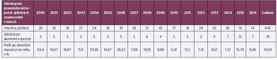 Podíl případů uhlokopské pneumokoniózy uznaných u osob vyřazených z expozice z celkového počtu uznaných nemocí