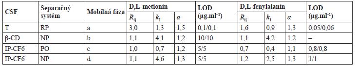 Chromatografické charakteristiky a medze detekcie pre separáciu enantiomérov metionínu a fenylalanínu na rôznych chirálnych stacionárnych fázach