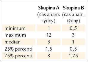 Délka trvání fibrinolýzy.