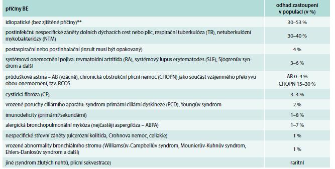 Nejčastější příčiny výskytu bronchiektázií (BE) u dospělých.*
