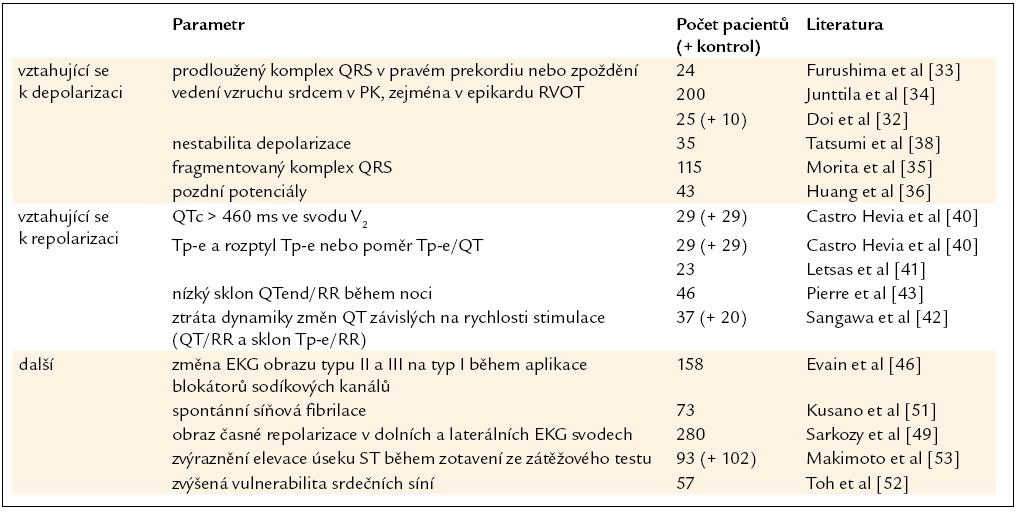 Nově navržené rizikové faktory u BrS vycházející z EKG vyšetření.