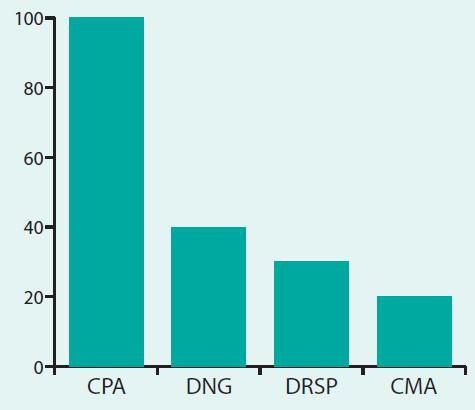 Antiandrogenní aktivita progestinů ve srovnání s CPA. Upraveno podle [9]
