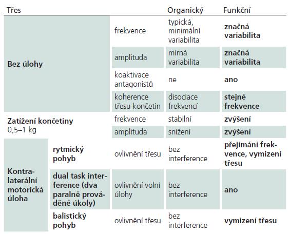 Typické nálezy pro funkční třes ve srovnání s organickým.