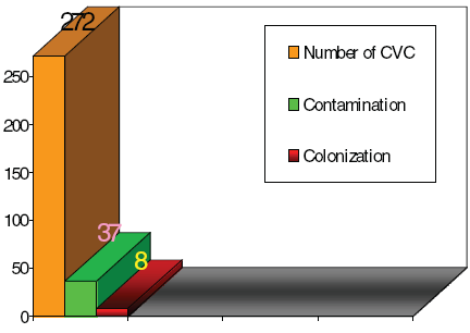 Rates of catheters with bacterial colonization and contaminat