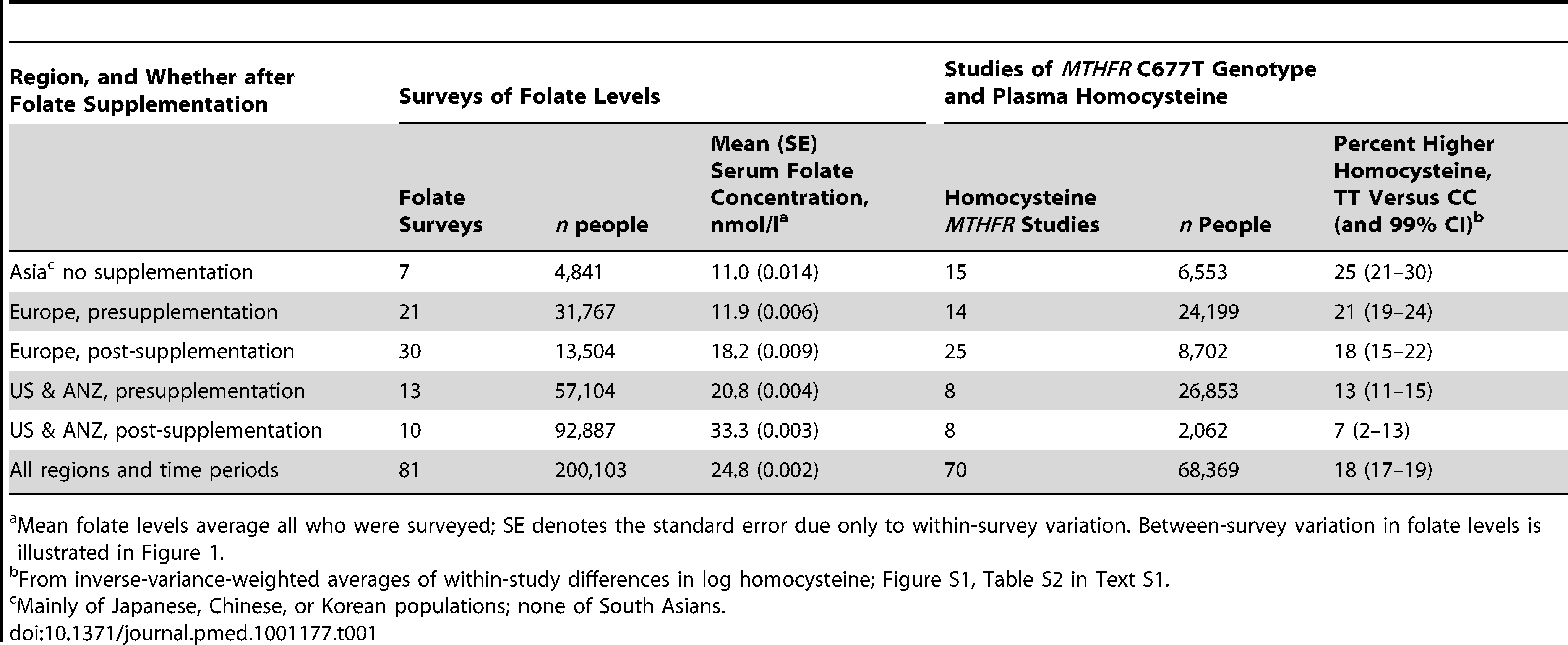 Relevance in population surveys of study place and time to (i) the mean general population serum folate level, and (ii) the excess plasma homocysteine level in the TT versus CC <i>MTHFR</i> C677T genotype.