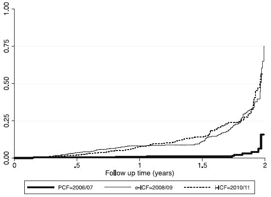 Graph showing the Cumulative Hazard curves of the three TB Screening modalities