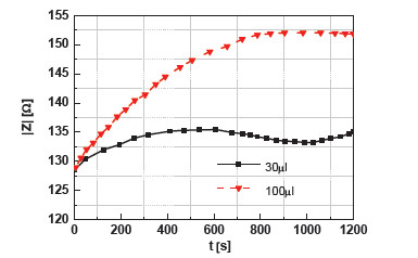 Fig. 6: Time development of the impedance for different sizes of blood drops.