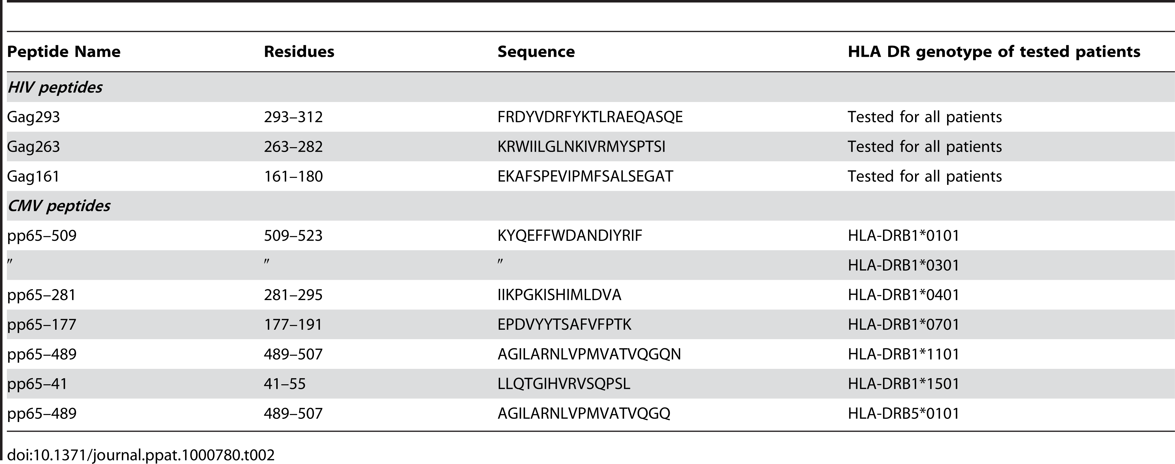 Peptides used to generate CD4+ T cell lines.