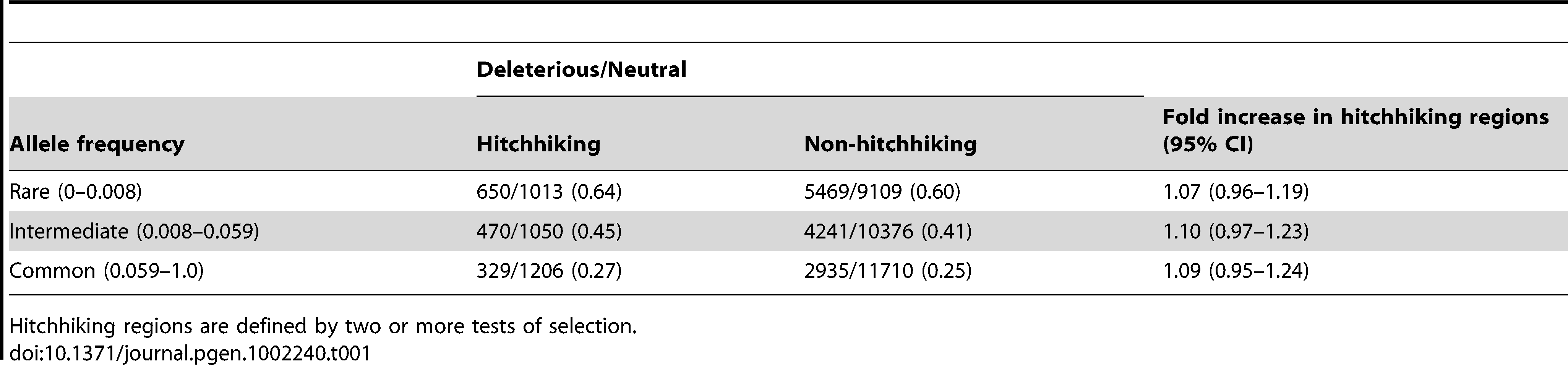 The ratio of deleterious to neutral SNPs at different allele frequencies.