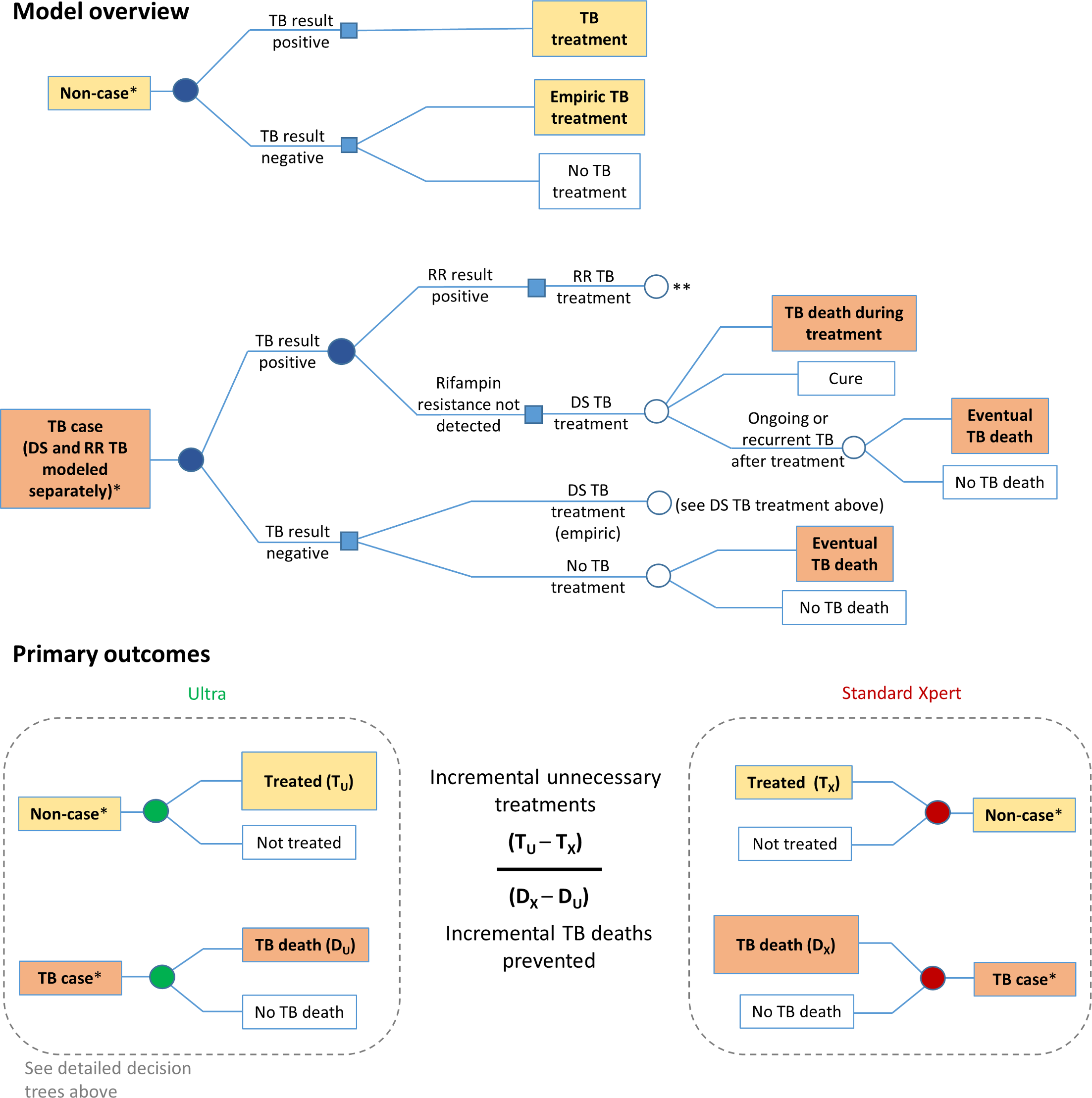 Markov model description.