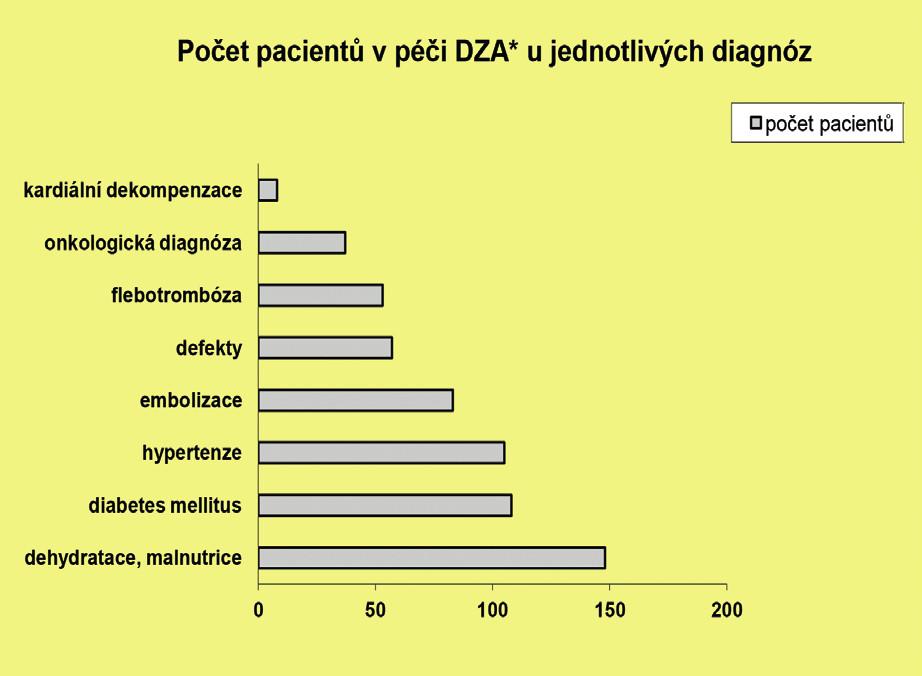 Počet pacientů v péči domácí zdravotní agentury u jednotlivých diagnóz *domácí zdravotní agentura