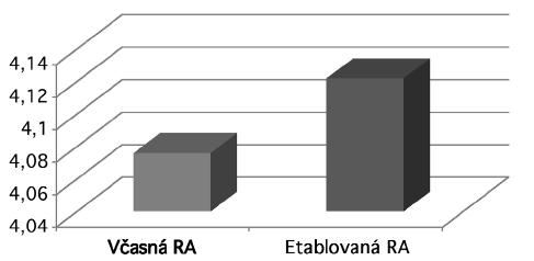 Hodnoty DAS28 skóre u pacientov s včasnou a etablovanou RA.