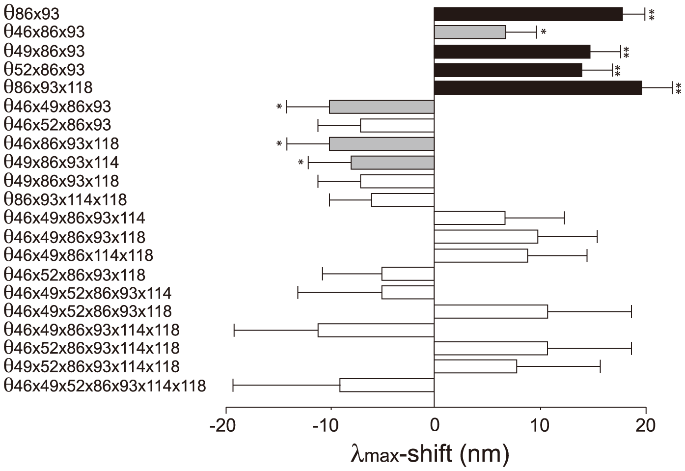 The θ values ( θ >5 nm) that are generated by epistasis in AncBoreotheria S1.