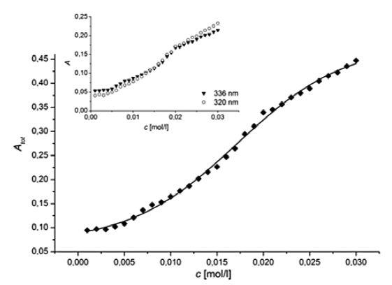 Závislosť súčtu absorbancií hlavných pyrénových píkov (A<sub>tot</sub>) od koncentrácie (c) látky H22 vo vodnom prostredí pri 25 °C Vnútorný graf: závislosť absorbancie (A) jednotlivých pyrénových píkov (336 nm a 320 nm) od koncentrácie študovanej látky