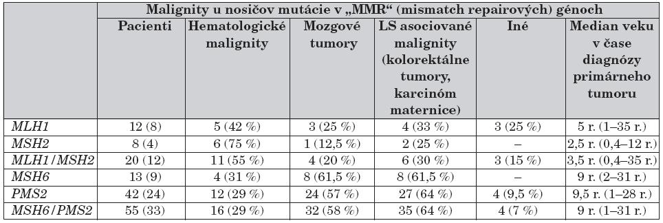 Podiel mutácií v génoch MLH1/MSH2 a MSH6/PMS2 na vzniku a spektre malígnych tumorov.