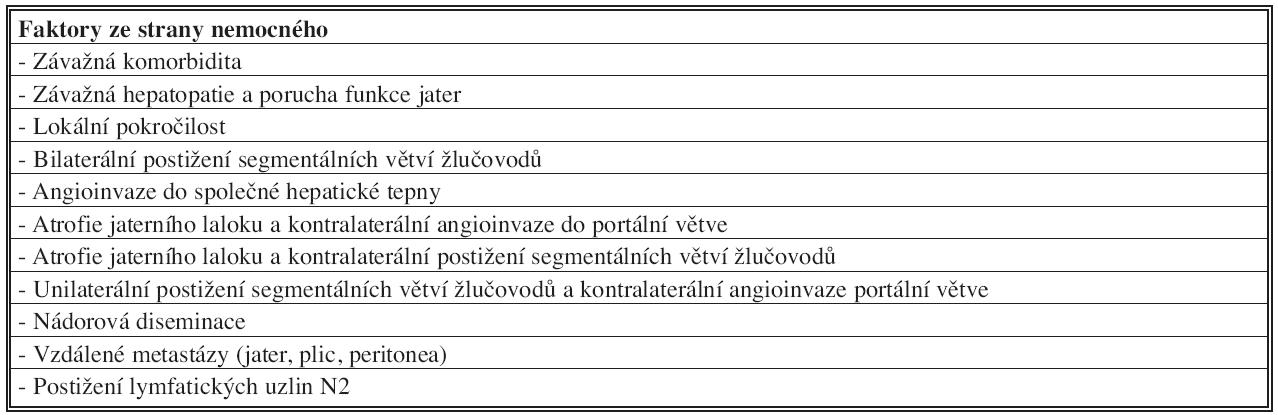 Kontraindikace radikální chirurgické léčby hilového cholangiokarcinomu Tab. 4: Contraindications of the radical surgery procedure