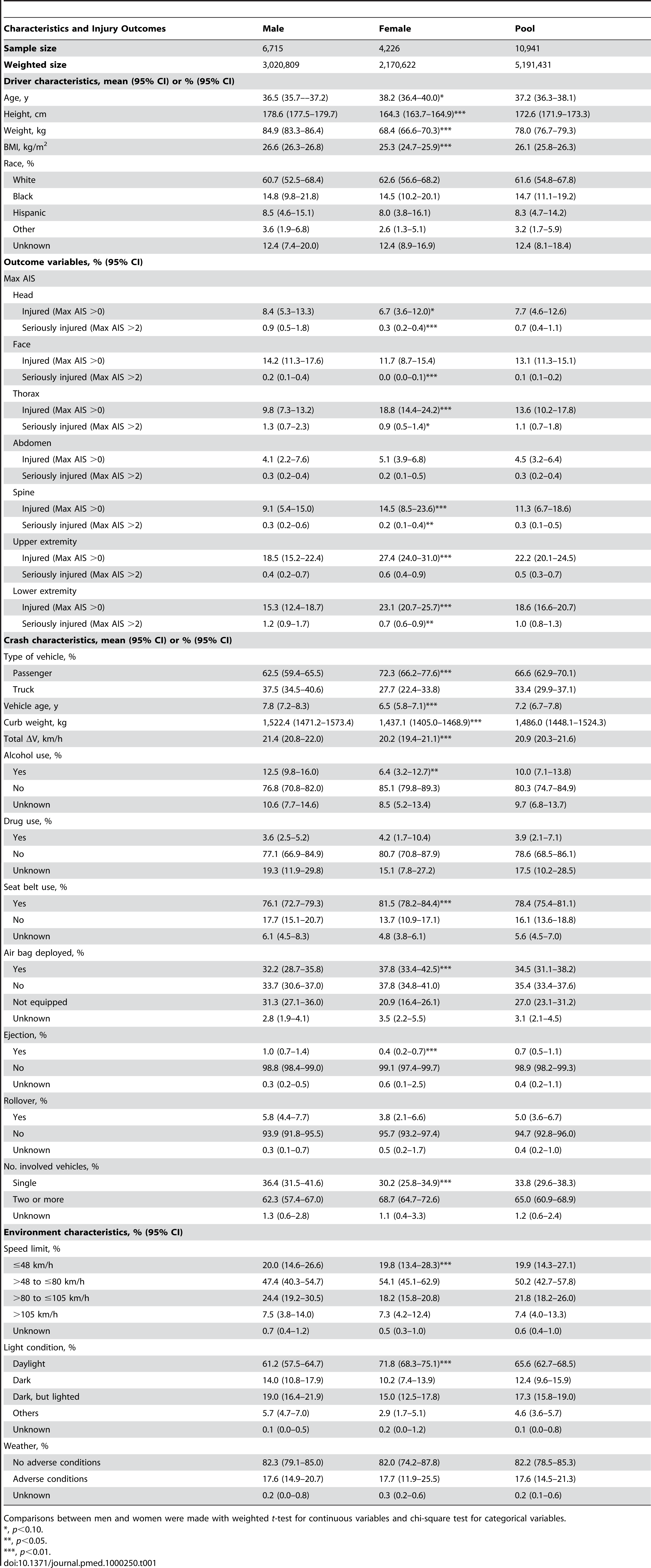Sample characteristics and injury outcomes, by sex.