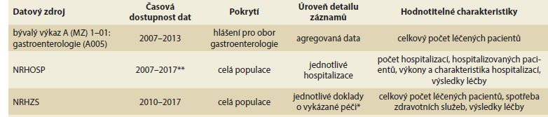 Dostupné datové zdroje pro hodnocení výskytu IBD v české populaci.<br>