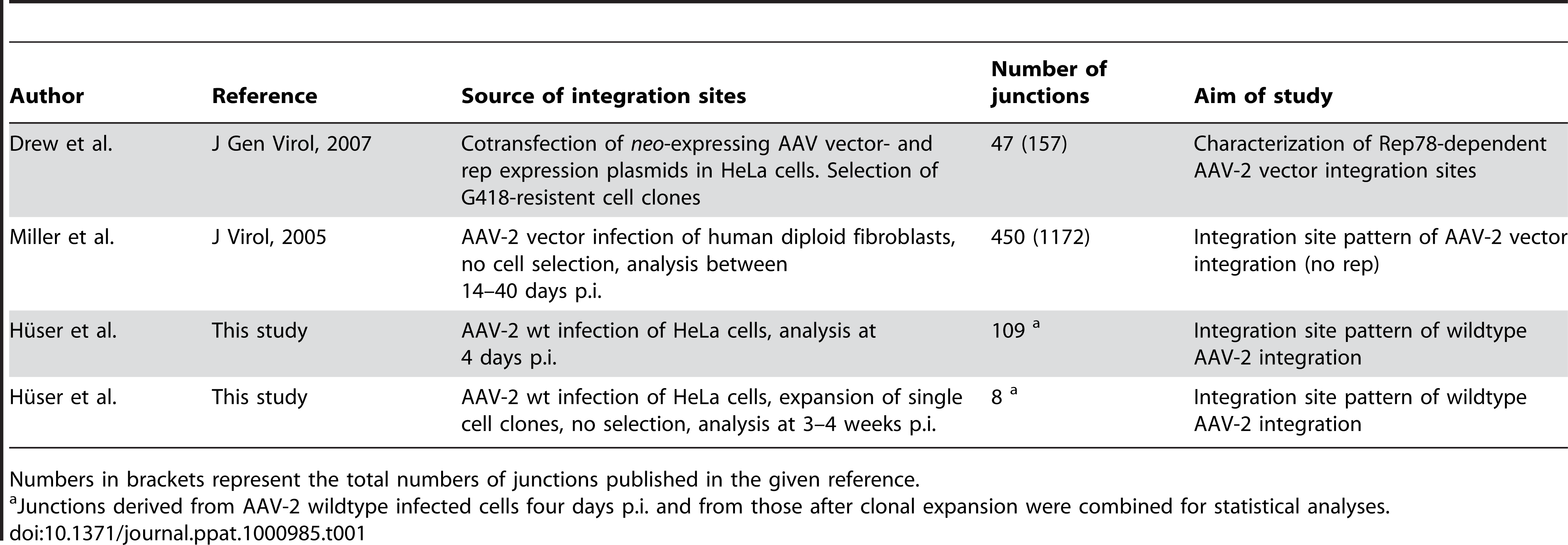 Summary of data sets analysed in this study.