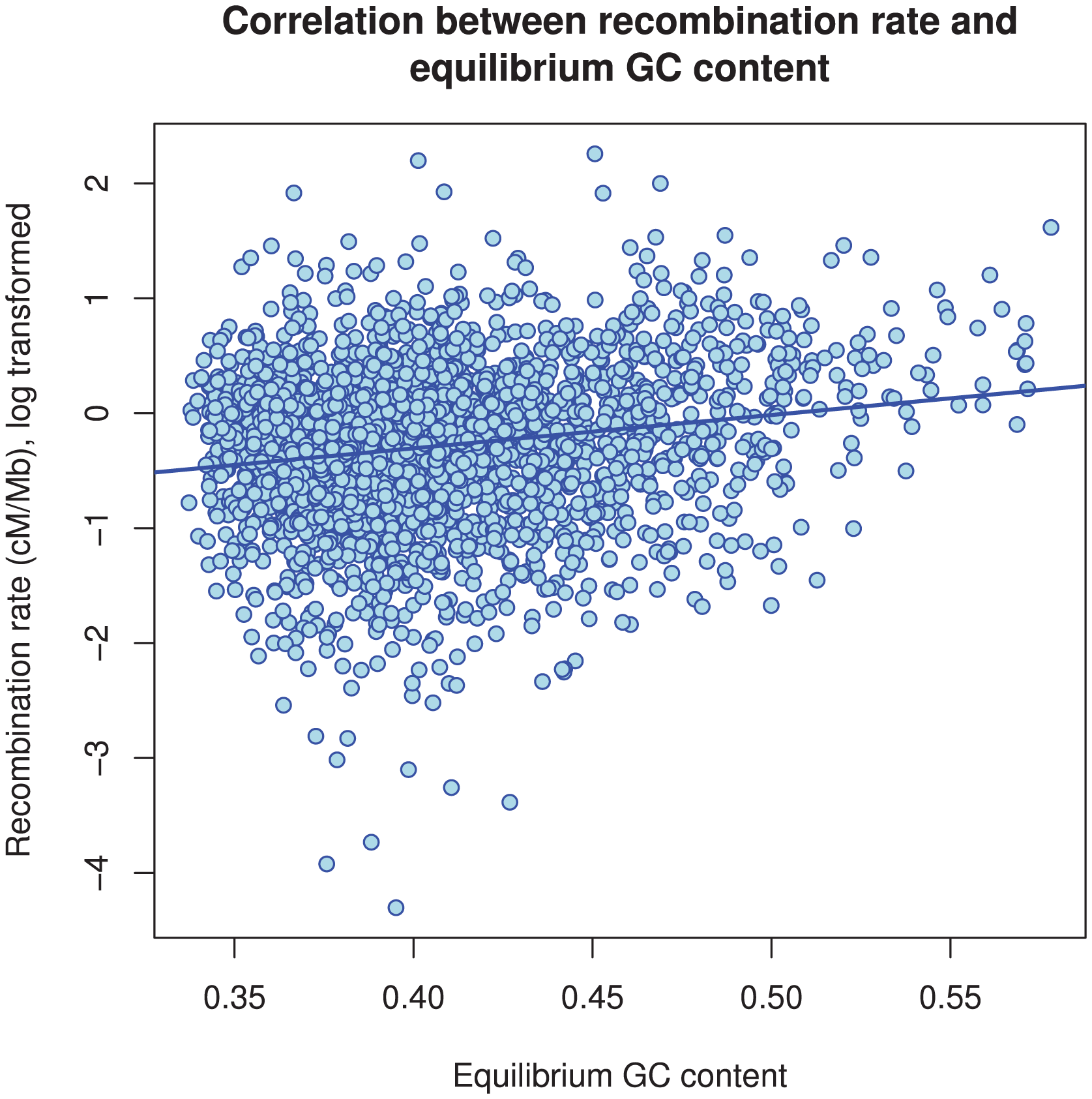 The correlation between GC content and inferred recombination rate.