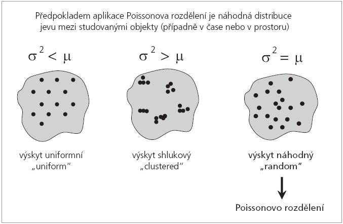 Poissonovo rozdělení je model sledující náhodný výskyt jevu.