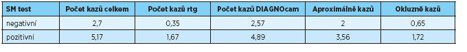 Výsledky testu Saliva-check mutans a jejich srovnání s celkovým počtem kazů, počtem kazů nalezených pomocí bite-wing, přístrojem DiagnoCam a s počtem kazů podle lokalizace (okluzně, aproximálně)