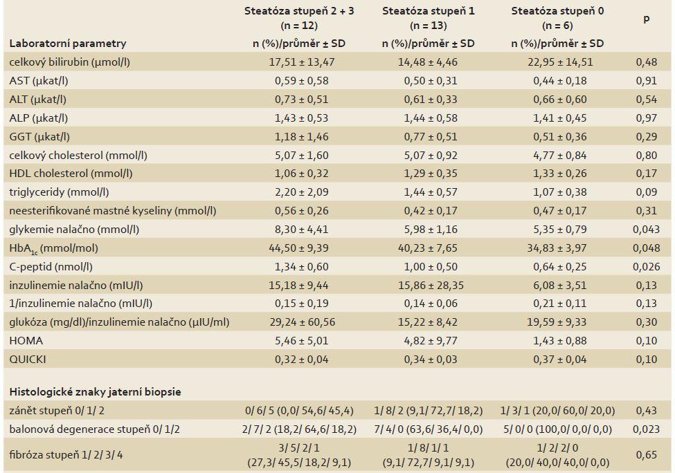 Rozdíly laboratorních a histologických parametrů mezi skupinami pacientů s různým stupněm steatózy v biopsii jater. Tab. 2. Diff erences in laboratory and histological parameters between groups of patients with various steatosis grade on the liver biopsy.